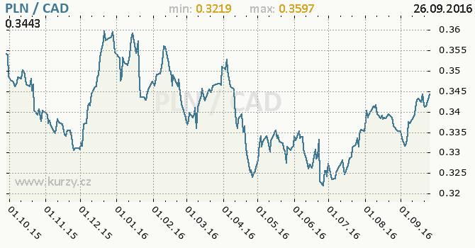 Graf kanadsk� dolar a polsk� zlot�