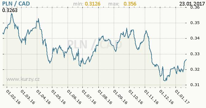 Graf kanadský dolar a polský zlotý