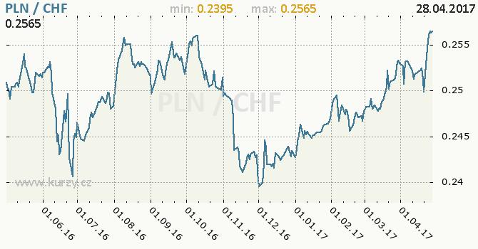 Graf švýcarský frank a polský zlotý