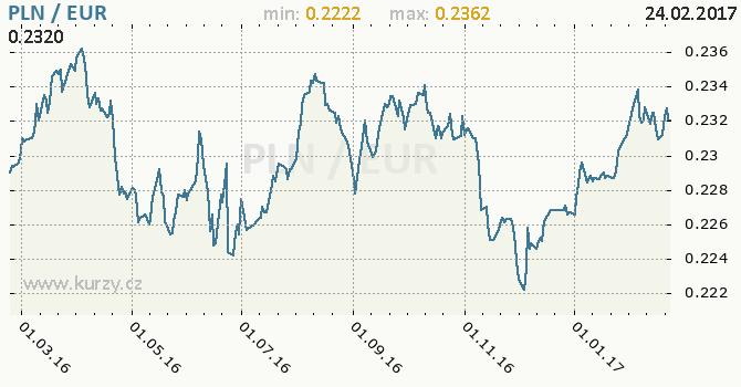 Graf euro a polský zlotý