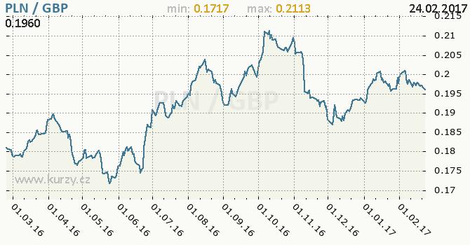 Graf britská libra a polský zlotý