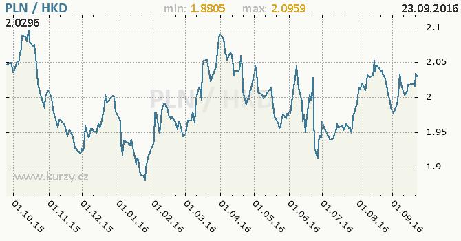Graf hongkongsk� dolar a polsk� zlot�