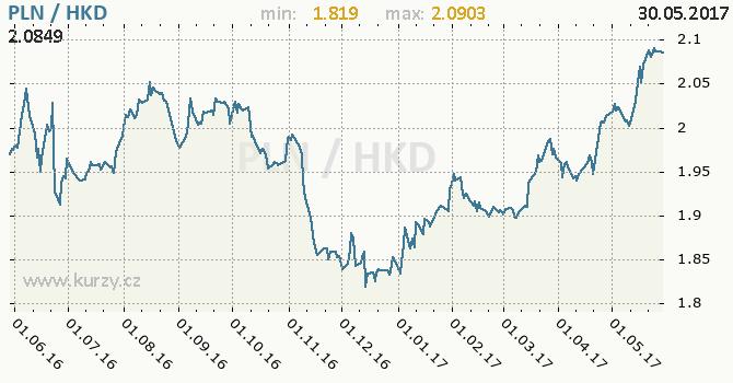 Graf hongkongský dolar a polský zlotý