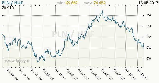 Graf maďarský forint a polský zlotý