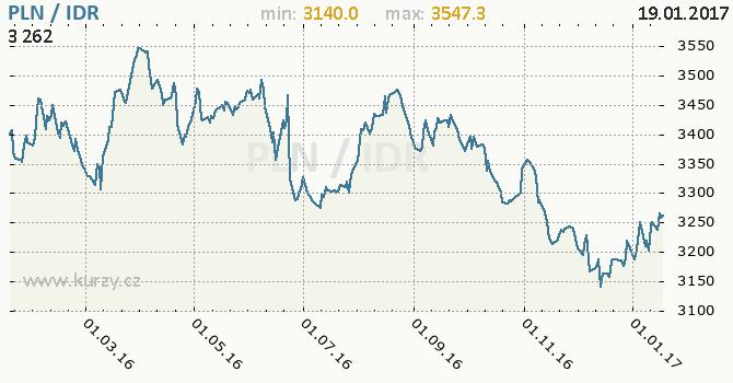 Graf indonéská rupie a polský zlotý