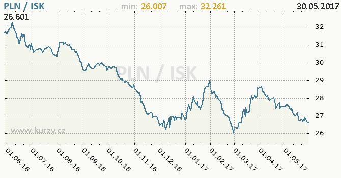 Graf islandská koruna a polský zlotý