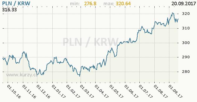 Graf jihokorejský won a polský zlotý