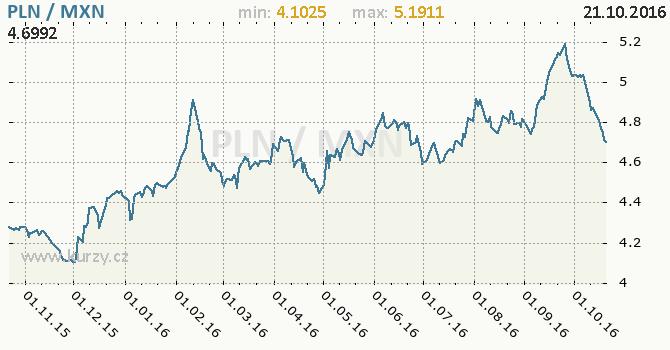 Graf mexick� peso a polsk� zlot�