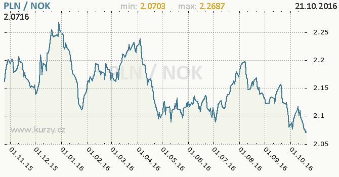 Graf norsk� koruna a polsk� zlot�