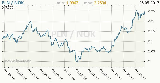 Graf norská koruna a polský zlotý