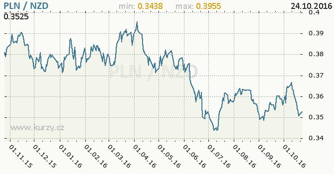 Graf novoz�landsk� dolar a polsk� zlot�
