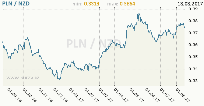 Graf novozélandský dolar a polský zlotý