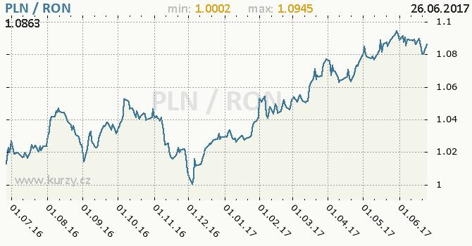 Graf rumunský nový lei a polský zlotý