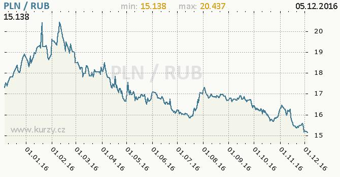 Graf ruský rubl a polský zlotý