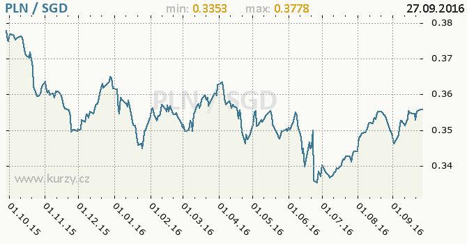 Graf singapursk� dolar a polsk� zlot�