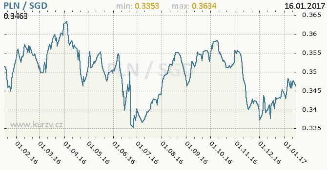 Graf singapurský dolar a polský zlotý