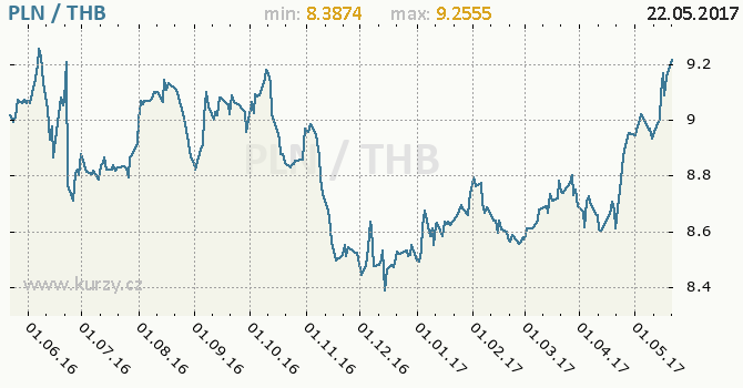 Graf thajský baht a polský zlotý