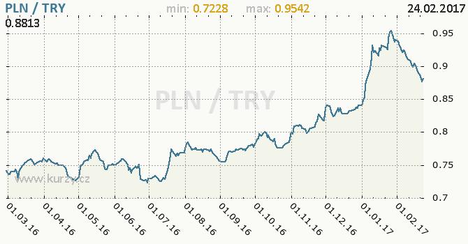 Graf turecká lira a polský zlotý