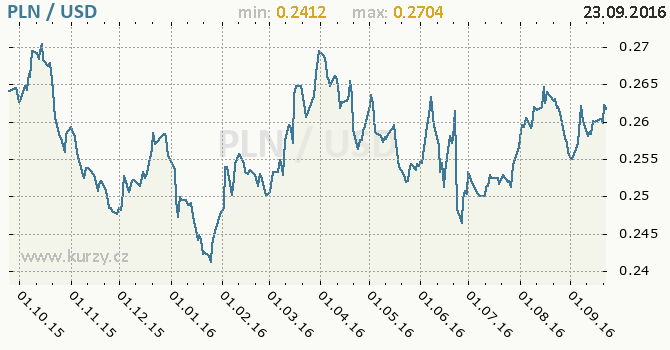 Graf americk� dolar a polsk� zlot�