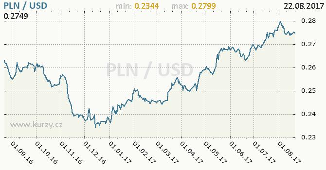 Graf americký dolar a polský zlotý