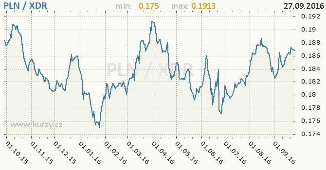 Graf MMF a polsk� zlot�