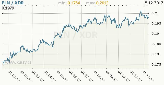 Graf MMF a polský zlotý
