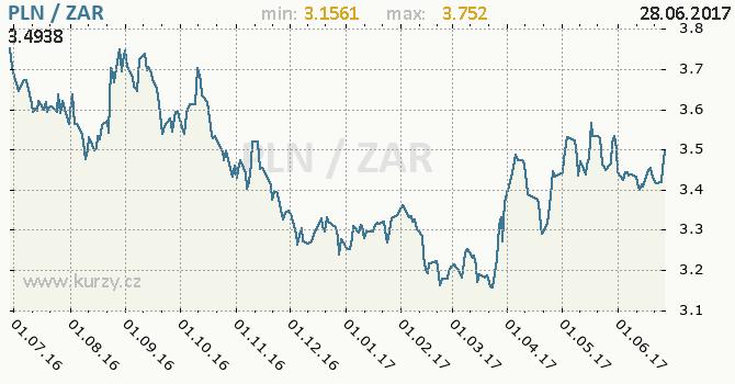 Graf jihoafrický rand a polský zlotý