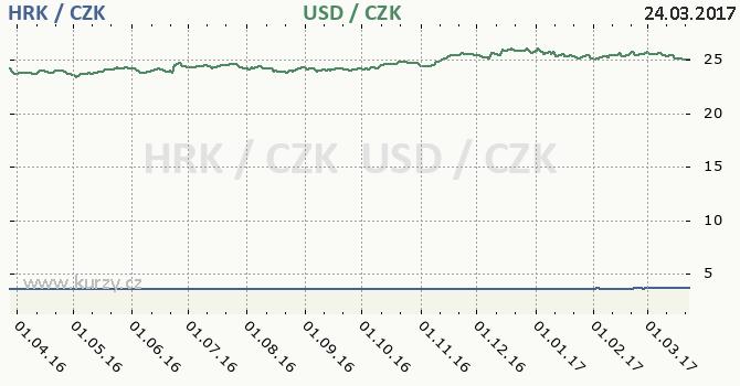 Graf americký dolar a chorvatská kuna