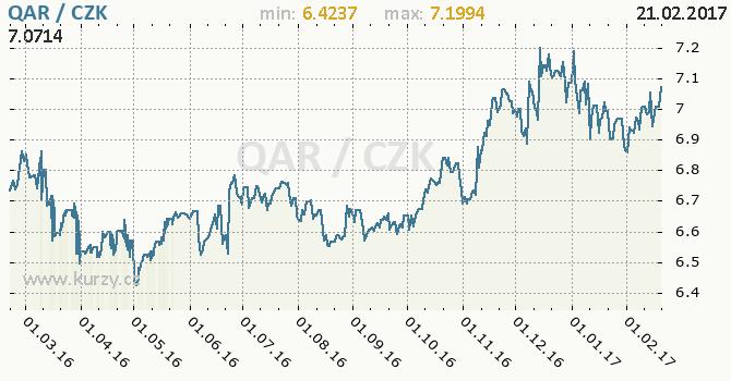 Graf česká koruna a katarský riál