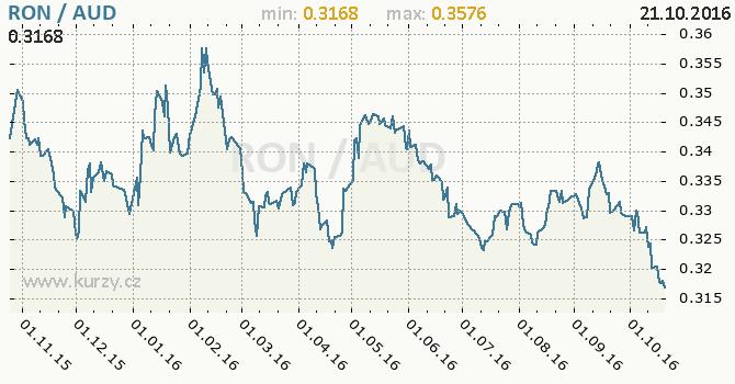 Graf australsk� dolar a rumunsk� nov� lei