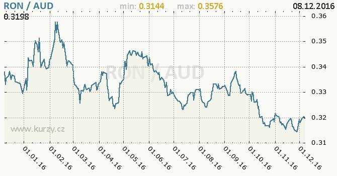 Graf australský dolar a rumunský nový lei