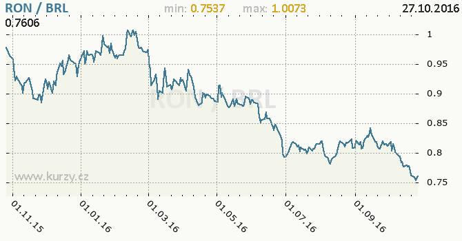 Graf brazilsk� real a rumunsk� nov� lei