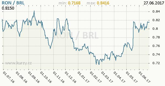 Graf brazilský real a rumunský nový lei