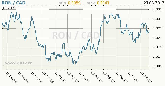 Graf kanadský dolar a rumunský nový lei