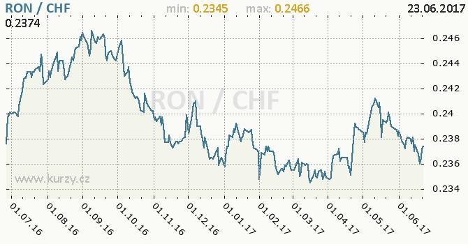Graf švýcarský frank a rumunský nový lei