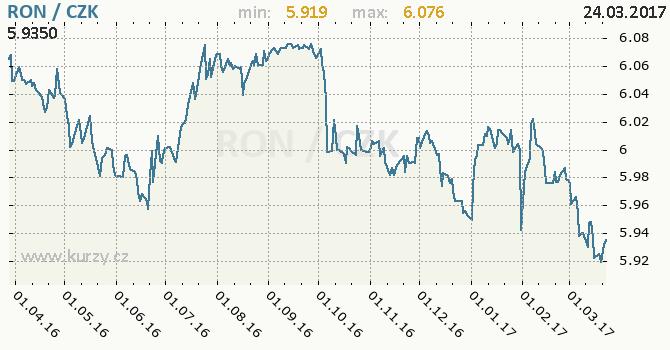 Graf česká koruna a rumunský nový lei