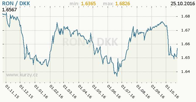 Graf d�nsk� koruna a rumunsk� nov� lei
