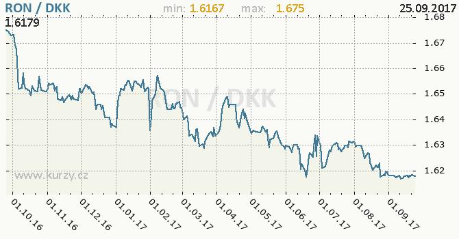 Graf dánská koruna a rumunský nový lei