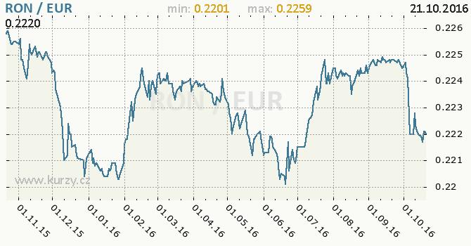 Graf euro a rumunsk� nov� lei