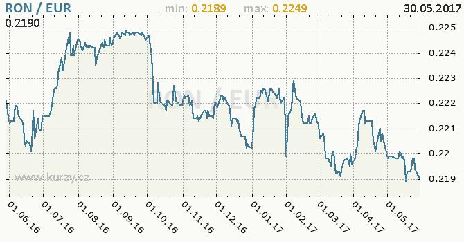Graf euro a rumunský nový lei