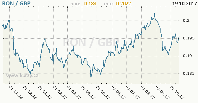 Graf britská libra a rumunský nový lei