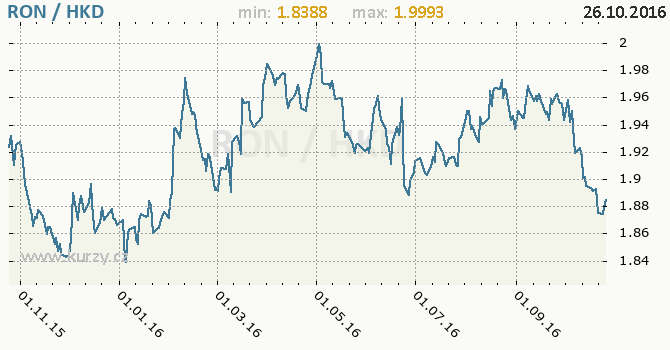 Graf hongkongsk� dolar a rumunsk� nov� lei