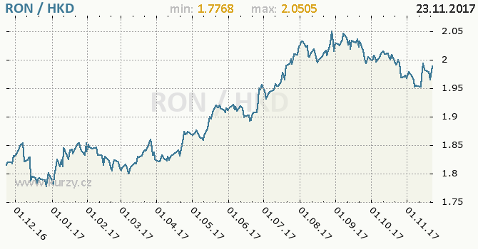 Graf hongkongský dolar a rumunský nový lei