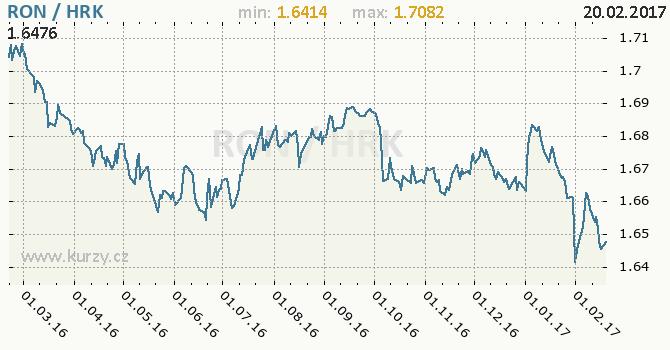 Graf chorvatská kuna a rumunský nový lei