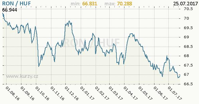 Graf maďarský forint a rumunský nový lei