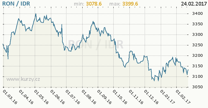 Graf indonéská rupie a rumunský nový lei