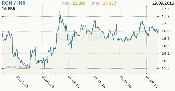 Graf indick� rupie a rumunsk� nov� lei