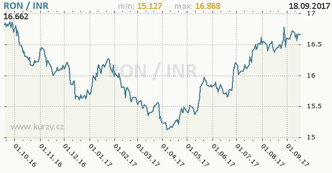 Graf indická rupie a rumunský nový lei