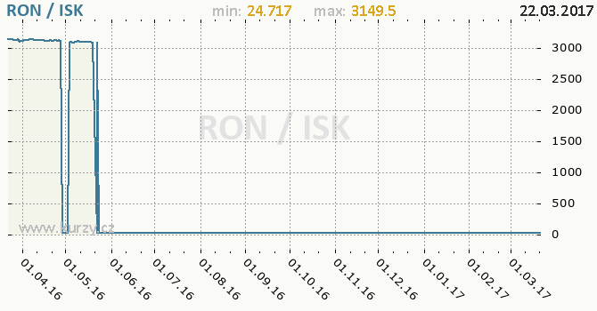 Graf islandská koruna a rumunský nový lei