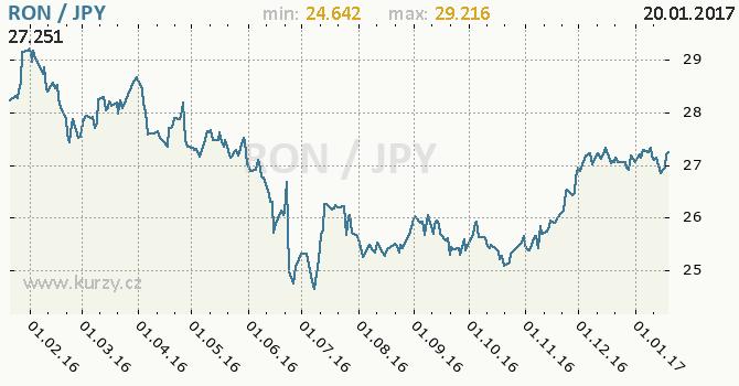 Graf japonský jen a rumunský nový lei